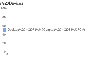Hardware Devices
